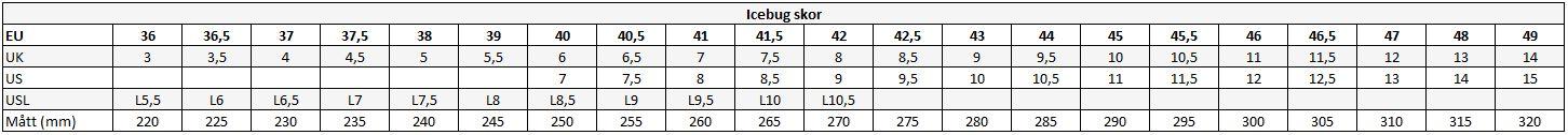 IcebugStorleksguide